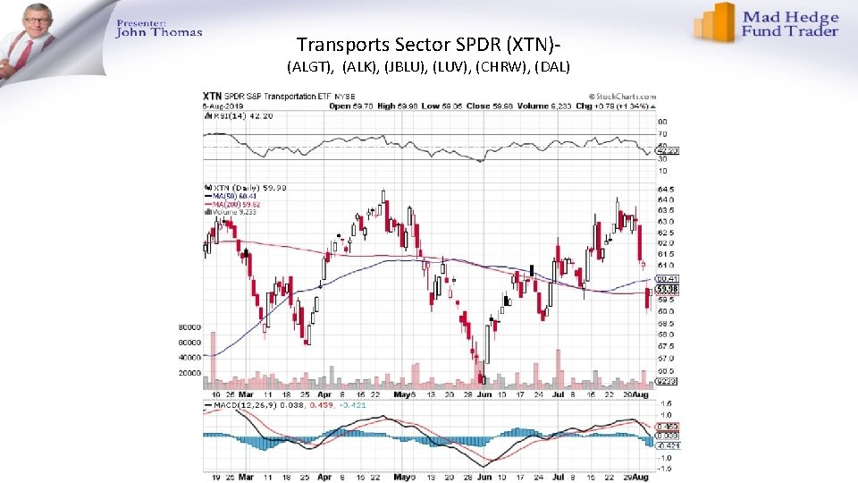 Transports Sector SPDR (XTN)- (ALGT), (ALK), (JBLU), (LUV), (CHRW), (DAL)