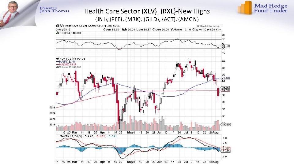 Health Care Sector (XLV), (RXL)-New Highs (JNJ), (PFE), (MRK), (GILD), (ACT), (AMGN)