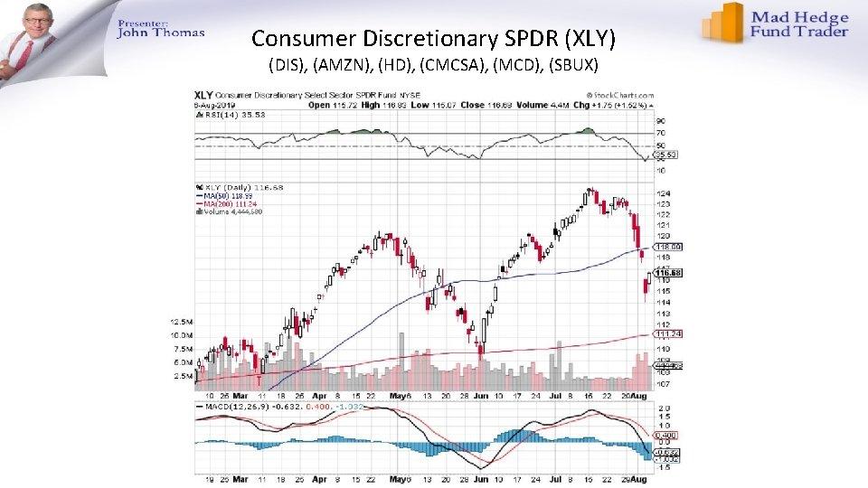 Consumer Discretionary SPDR (XLY) (DIS), (AMZN), (HD), (CMCSA), (MCD), (SBUX)