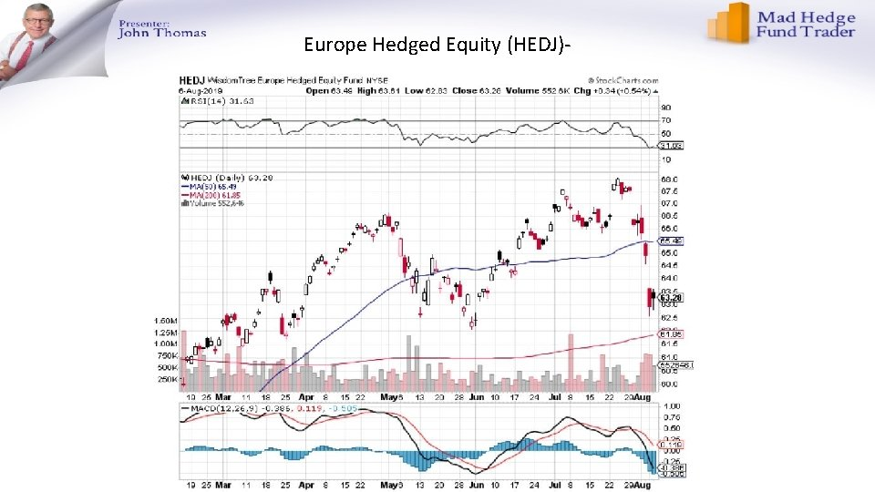 Europe Hedged Equity (HEDJ)-