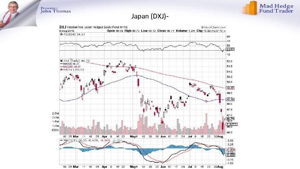 Japan (DXJ)-
