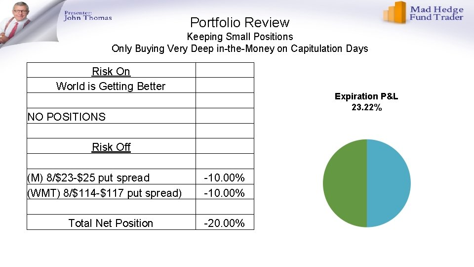 Portfolio Review Keeping Small Positions Only Buying Very Deep in-the-Money on Capitulation Days Risk