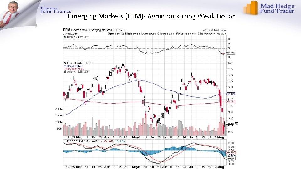 Emerging Markets (EEM)- Avoid on strong Weak Dollar