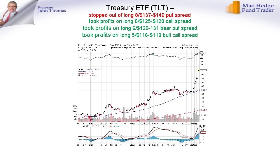 Treasury ETF (TLT) – stopped out of long 8/$137 -$140 put spread took profits