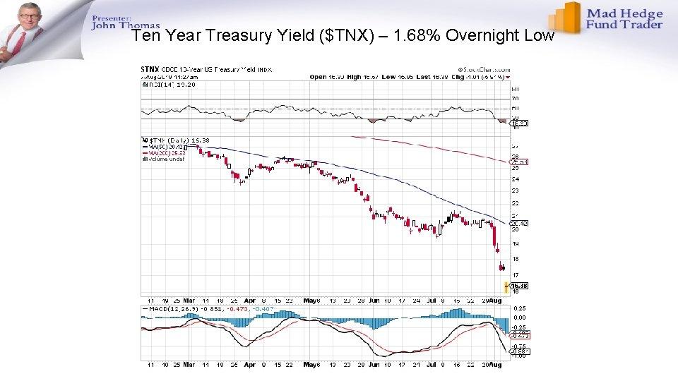 Ten Year Treasury Yield ($TNX) – 1. 68% Overnight Low
