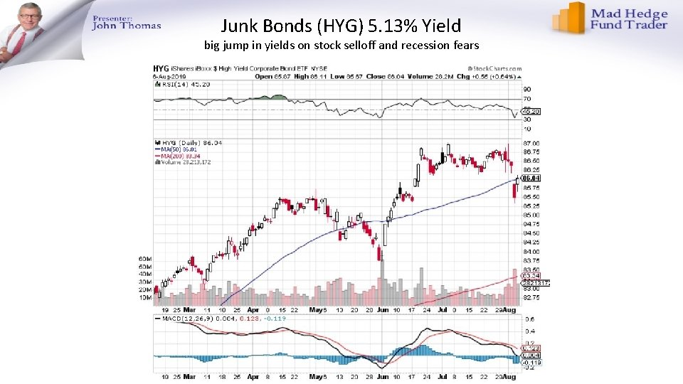 Junk Bonds (HYG) 5. 13% Yield big jump in yields on stock selloff and