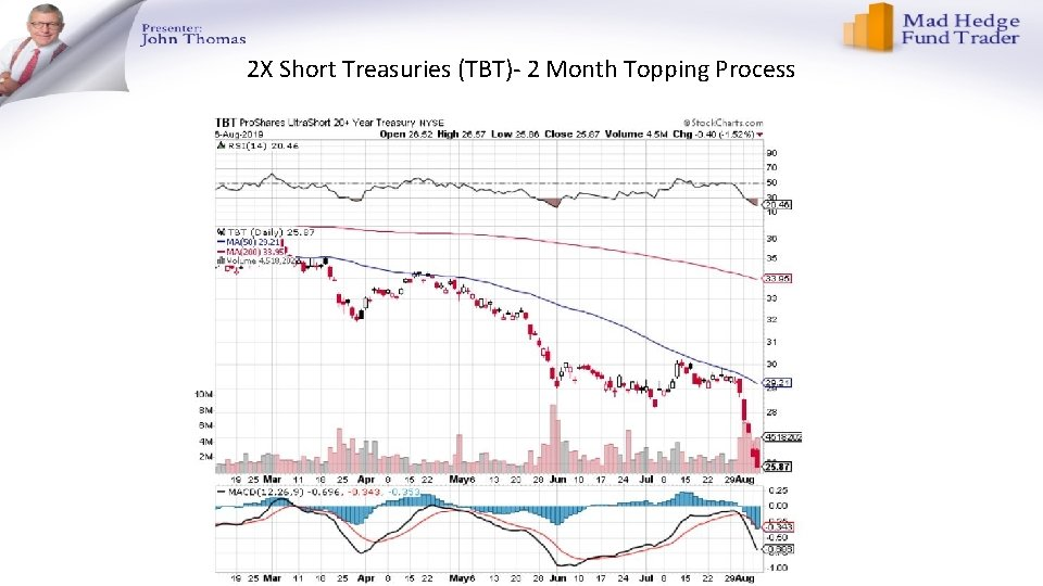 2 X Short Treasuries (TBT)- 2 Month Topping Process
