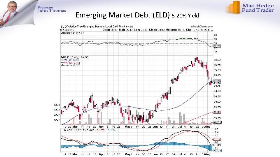 Emerging Market Debt (ELD) 5. 21% Yield-