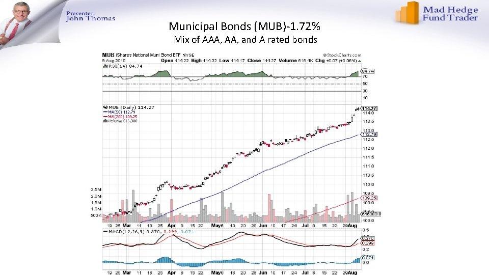 Municipal Bonds (MUB)-1. 72% Mix of AAA, and A rated bonds