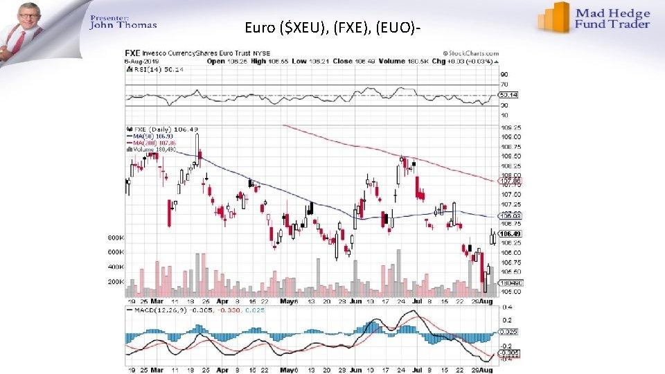Euro ($XEU), (FXE), (EUO)-