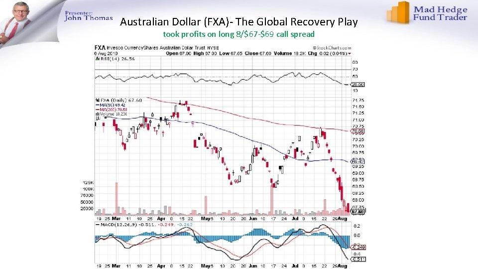 Australian Dollar (FXA)- The Global Recovery Play took profits on long 8/$67 -$69 call