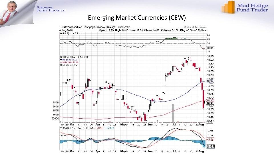 Emerging Market Currencies (CEW)