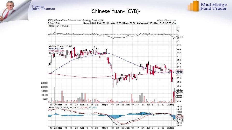 Chinese Yuan- (CYB)-