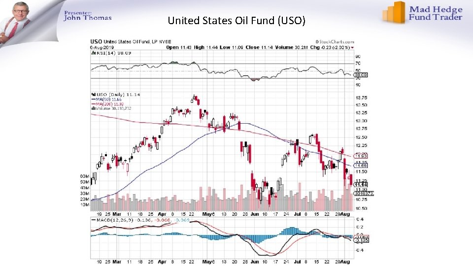 United States Oil Fund (USO)