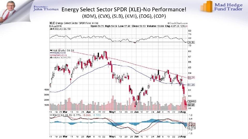 Energy Select Sector SPDR (XLE)-No Performance! (XOM), (CVX), (SLB), (KMI), (EOG), (COP)
