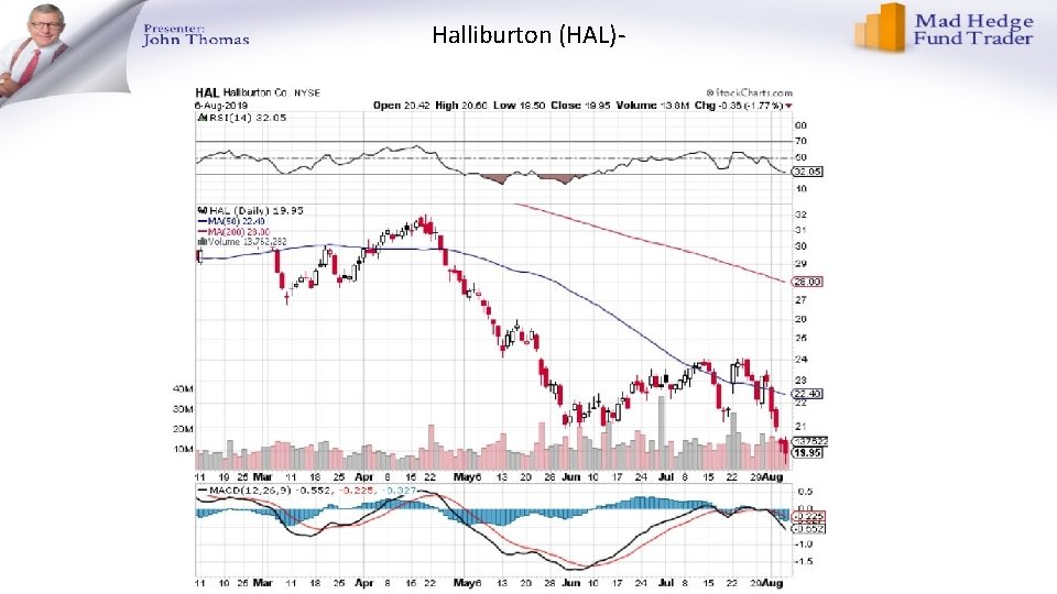 Halliburton (HAL)-