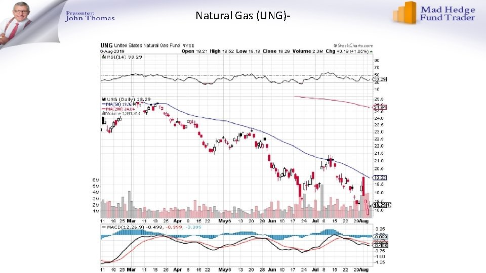 Natural Gas (UNG)-