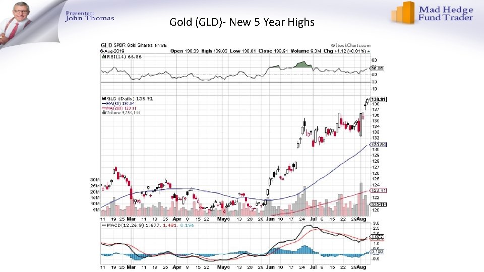 Gold (GLD)- New 5 Year Highs
