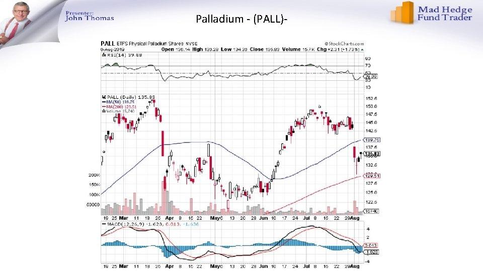 Palladium - (PALL)-