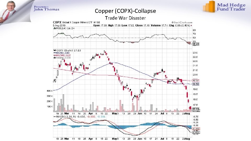 Copper (COPX)-Collapse Trade War Disaster