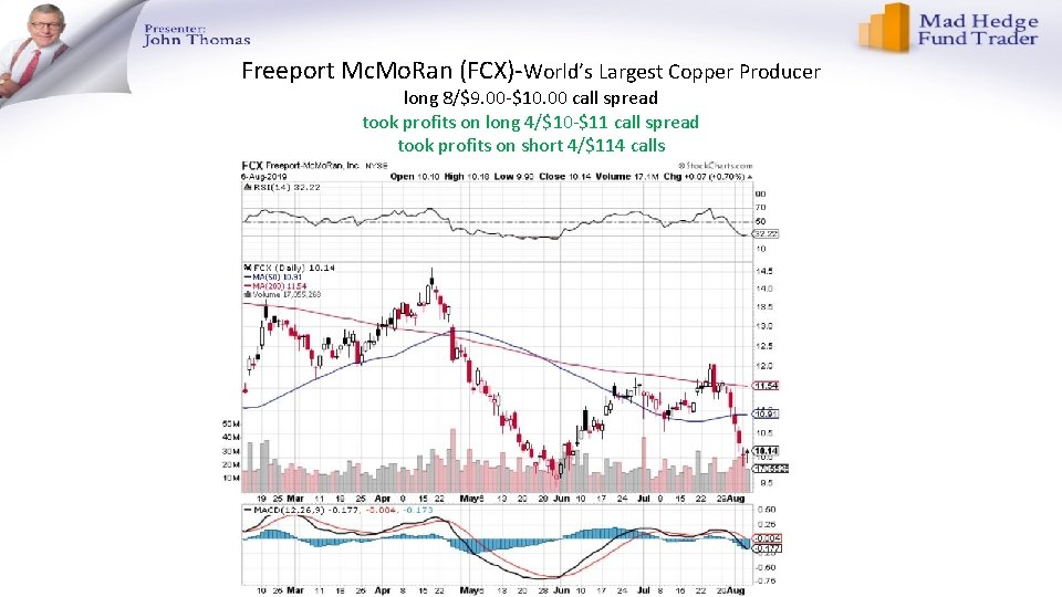 Freeport Mc. Mo. Ran (FCX)-World's Largest Copper Producer long 8/$9. 00 -$10. 00 call