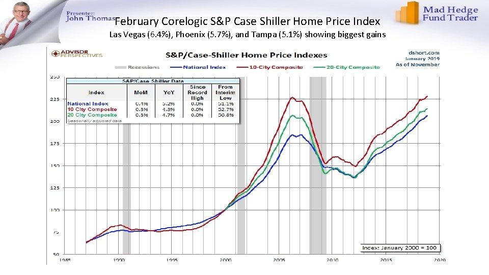 February Corelogic S&P Case Shiller Home Price Index Las Vegas (6. 4%), Phoenix (5.