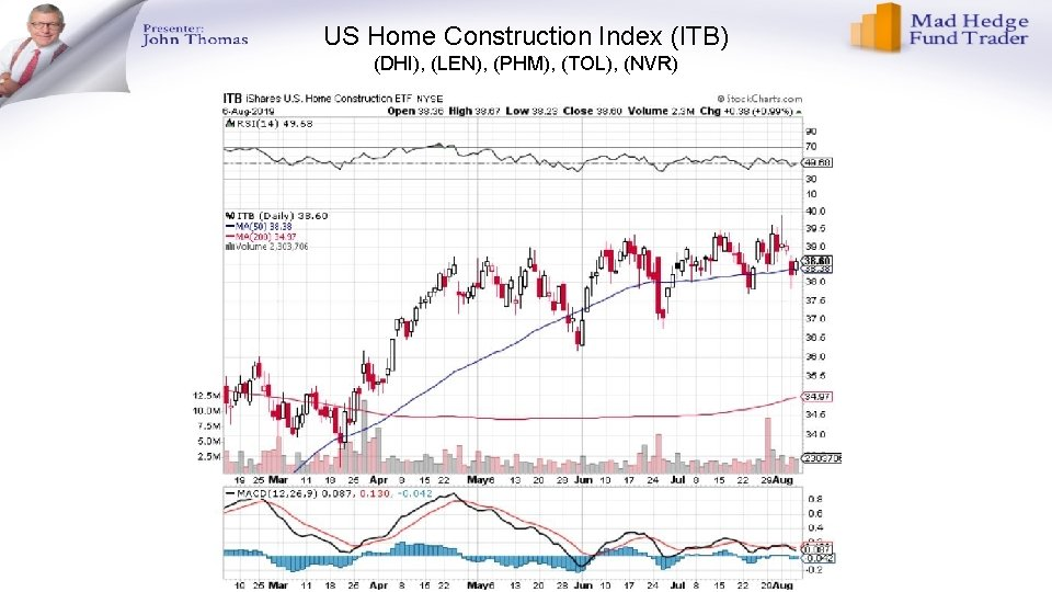US Home Construction Index (ITB) (DHI), (LEN), (PHM), (TOL), (NVR)
