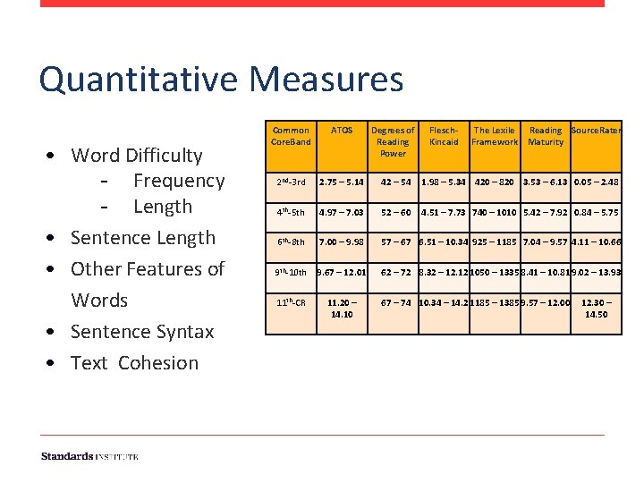 Quantitative Measures • Word Difficulty - Frequency - Length • Sentence Length • Other