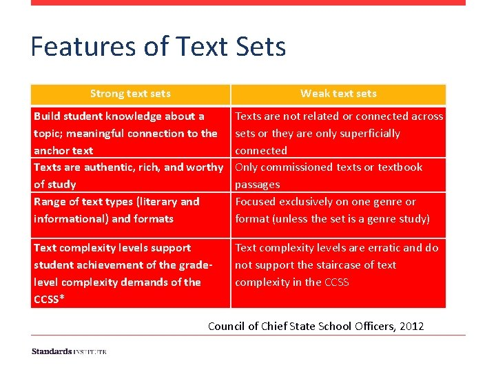 Features of Text Sets Strong text sets Weak text sets Build student knowledge about
