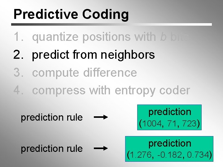 Predictive Coding 1. 2. 3. 4. quantize positions with b bits predict from neighbors