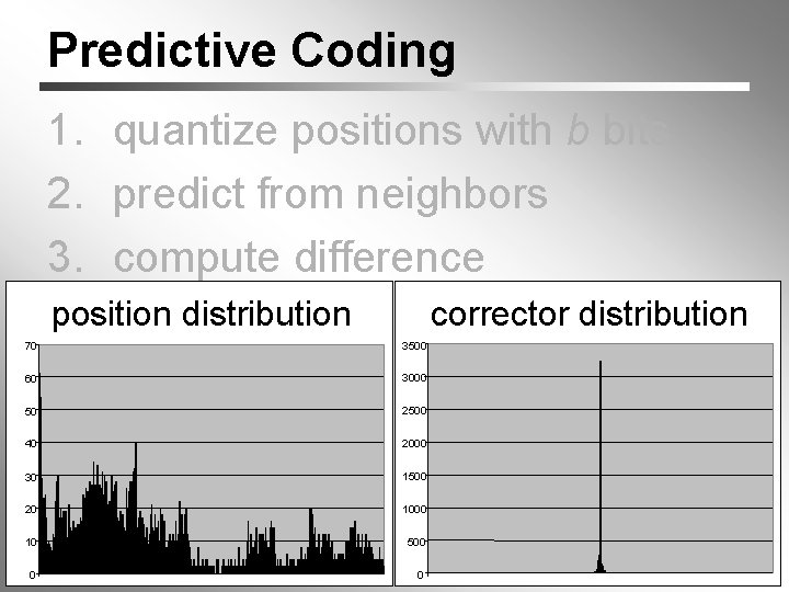 Predictive Coding 70 1. quantize positions with b bits 2. predict from neighbors 3.