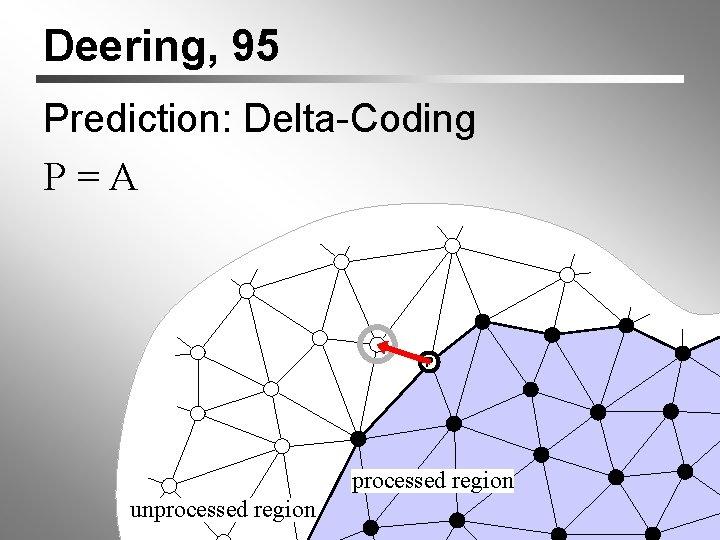 Deering, 95 Prediction: Delta-Coding P=A P A processed region unprocessed region