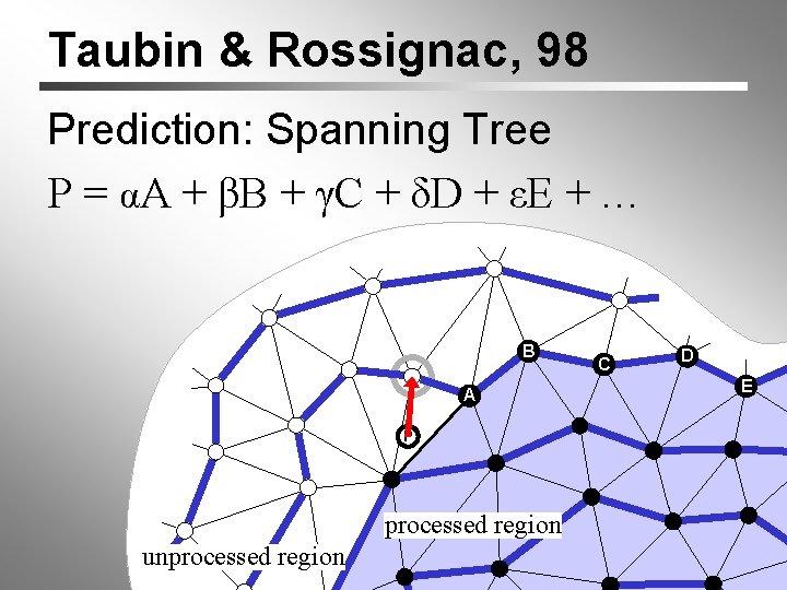 Taubin & Rossignac, 98 Prediction: Spanning Tree P = αA + βB + γC
