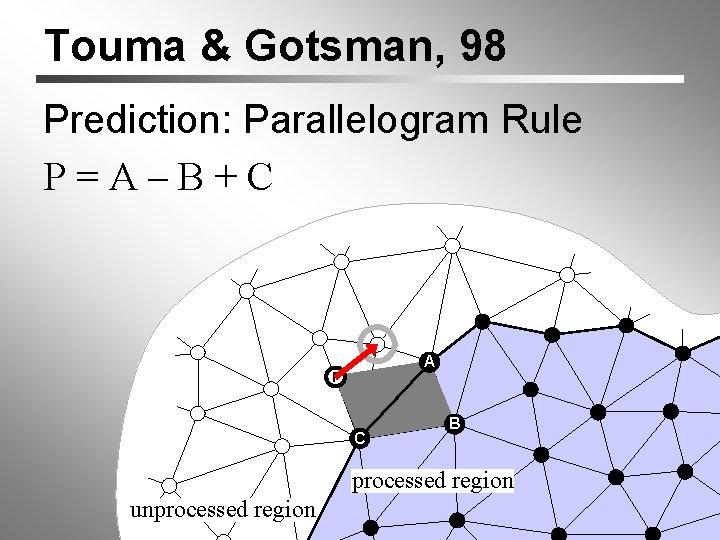 Touma & Gotsman, 98 Prediction: Parallelogram Rule P=A–B+C A P C B processed region