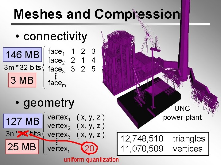 Meshes and Compression • connectivity face 1 1 2 3 face 2 2 1