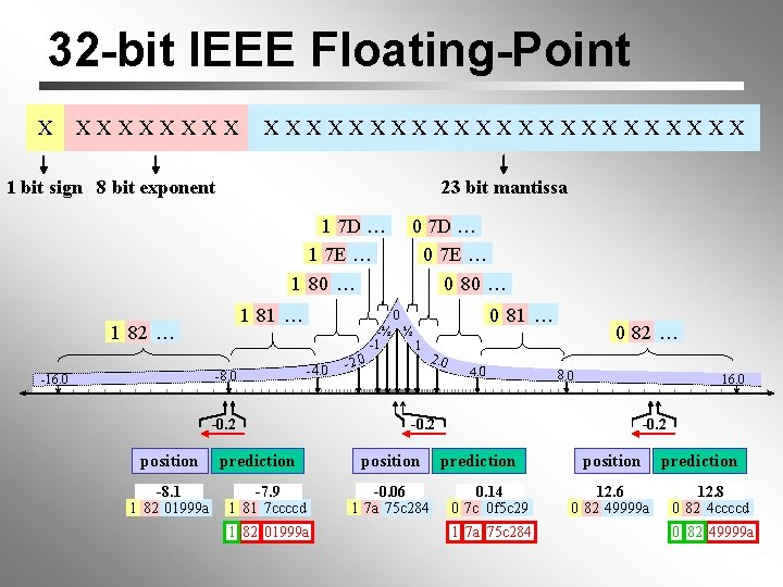 32 -bit IEEE Floating-Point X XXXXXXXXXXXXXXX 1 bit sign 8 bit exponent 23 bit