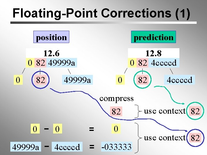 Floating-Point Corrections (1) 0 position prediction 12. 6 0 82 49999 a 12. 8