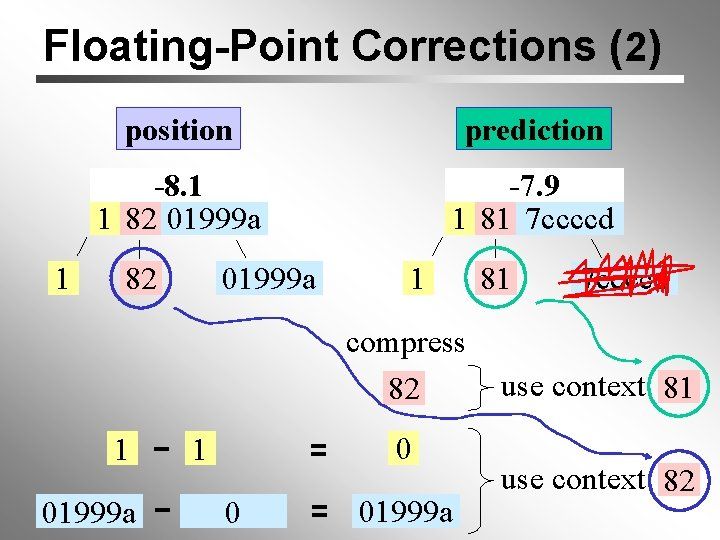 Floating-Point Corrections (2) 1 position prediction -8. 1 1 82 01999 a -7. 9