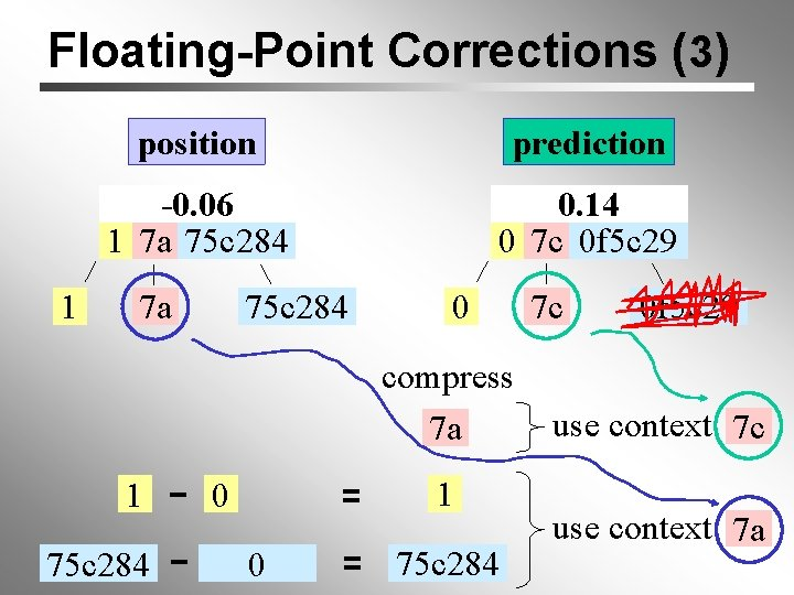 Floating-Point Corrections (3) 1 position prediction -0. 06 1 7 a 75 c 284