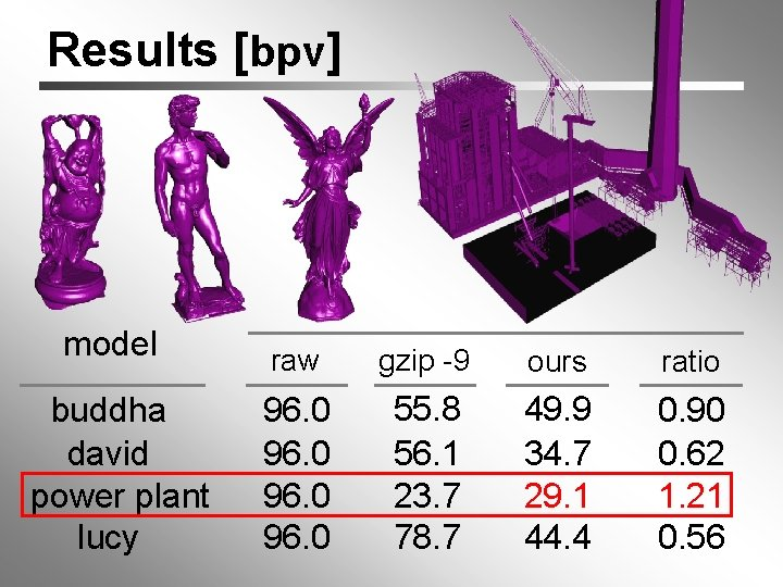 Results [bpv] model buddha david power plant lucy raw gzip -9 ours ratio 96.