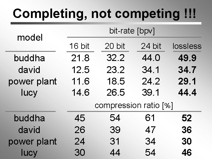 Completing, not competing !!! model buddha david power plant lucy bit-rate [bpv] 16 bit