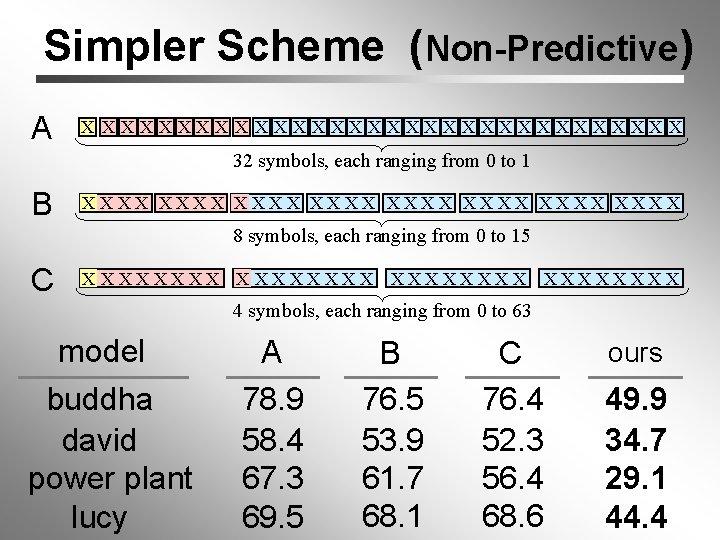 Simpler Scheme (Non-Predictive) A X XXXXXXXXXXXXXXX 32 symbols, each ranging from 0 to 1