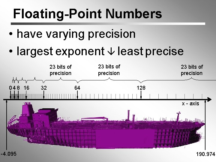 Floating-Point Numbers • have varying precision • largest exponent least precise 23 bits of