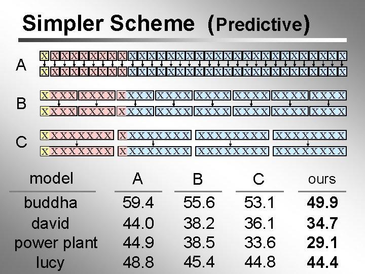 Simpler Scheme (Predictive) A X XXXXXXXXXXXXXXXXXXXXXXX B XXXX XXXX C X XXXXXXXX XXXX XXXX