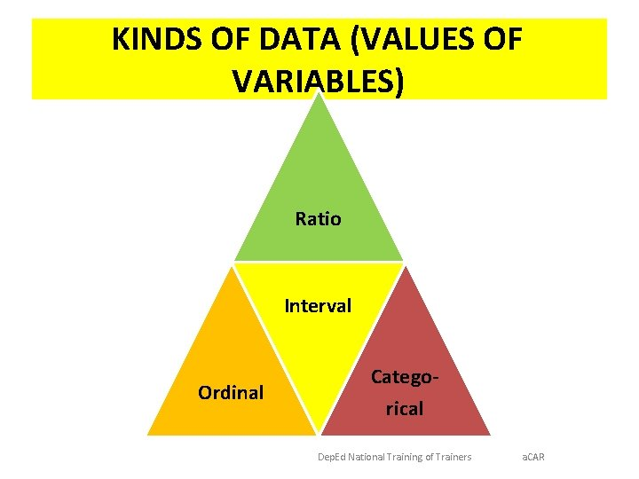 KINDS OF DATA (VALUES OF VARIABLES) Ratio Interval Ordinal Categorical Dep. Ed National Training