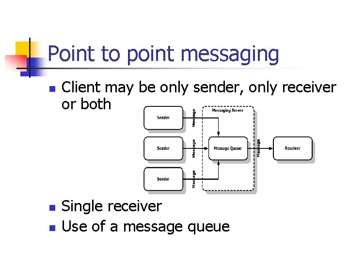 Point to point messaging n n n Client may be only sender, only receiver