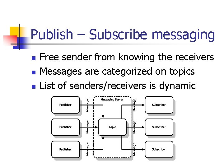 Publish – Subscribe messaging n n n Free sender from knowing the receivers Messages