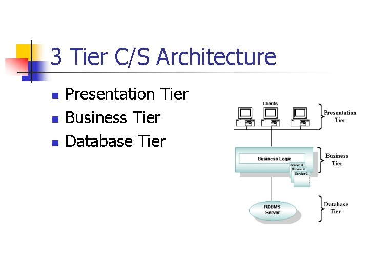 3 Tier C/S Architecture n n n Presentation Tier Business Tier Database Tier