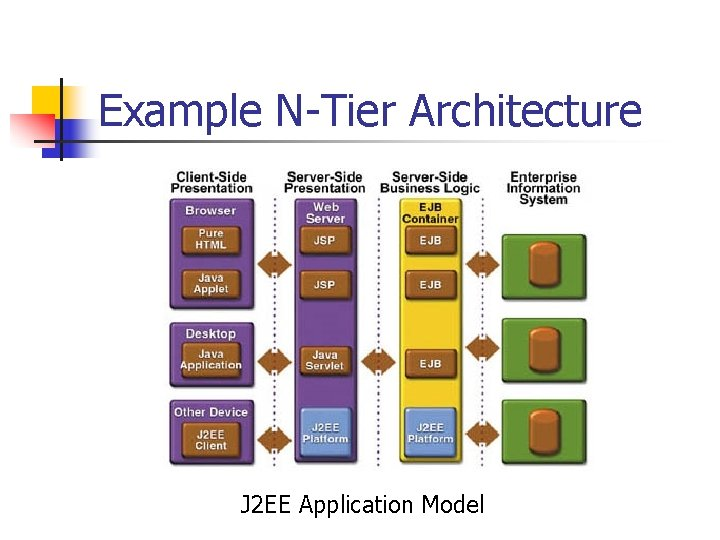 Example N-Tier Architecture J 2 EE Application Model