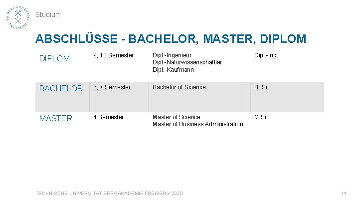 Studium ABSCHLÜSSE - BACHELOR, MASTER, DIPLOM 9, 10 Semester Dipl. -Ingenieur Dipl. -Naturwissenschaftler Dipl.